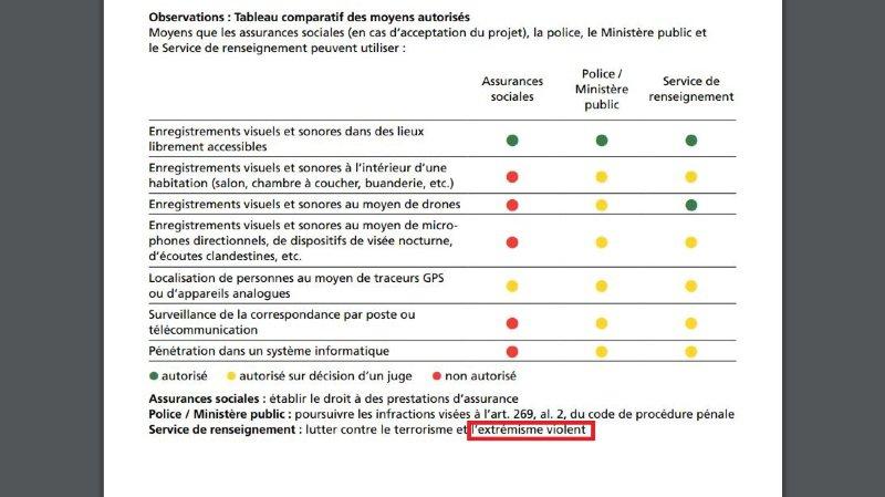Votations fédérales du 25 novembre: la Chancellerie fédérale reconnaît une erreur dans la brochure explicative